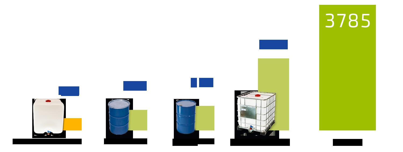 4 Gründe, warum Sie auf rekonditionierte Industrieverpackungen setzen sollten